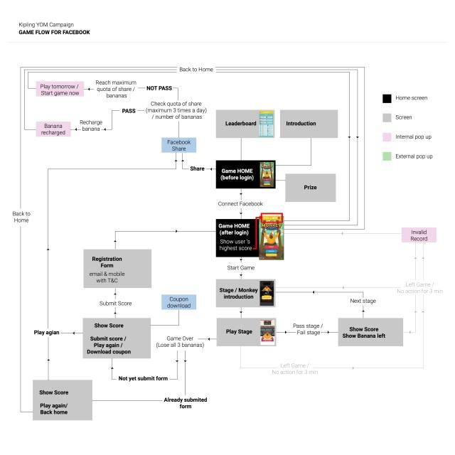 YOM-flow-chart-fb
